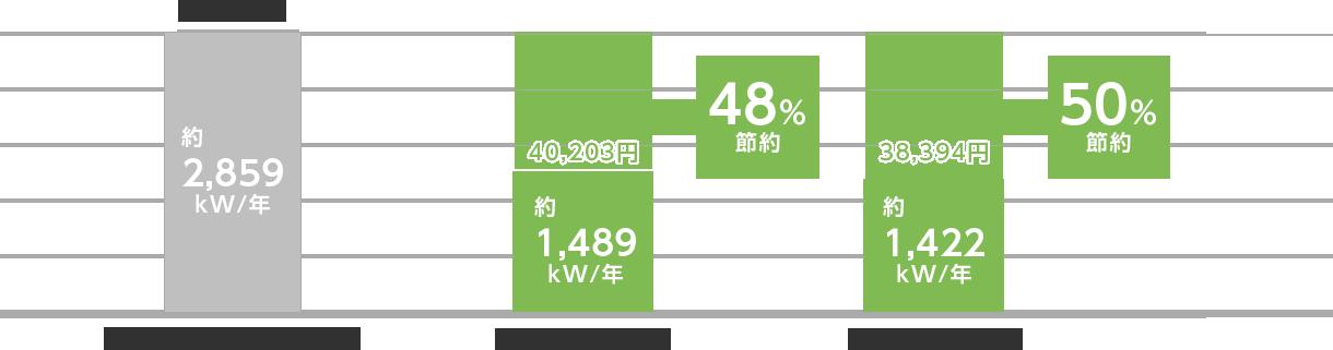 単板ガラスサッシとマディオの年間電力消費量(冷暖房費)の比較