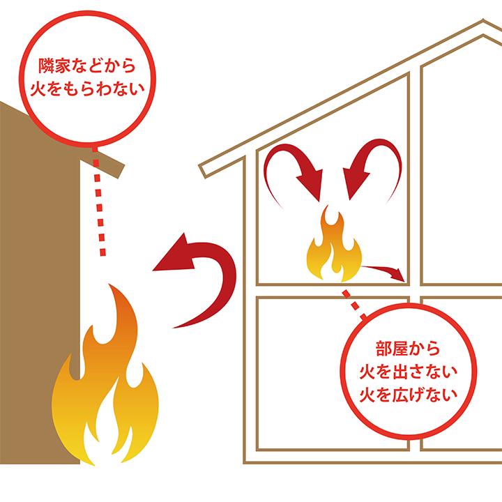 省令準耐火構造3つの特徴